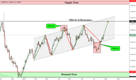 XAUUSD: XAUUSD INSIDE A ASCENDING CHANNEL(HUGE IMPULSE AHEAD)