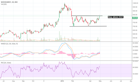 WOCKPHARMA: Swing Trade: WOCKPHARMA above 837