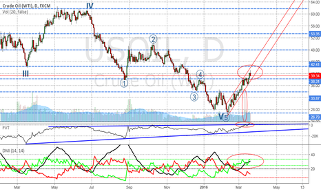 USOIL: WTI could possibly trend between 42.4 and 38.3