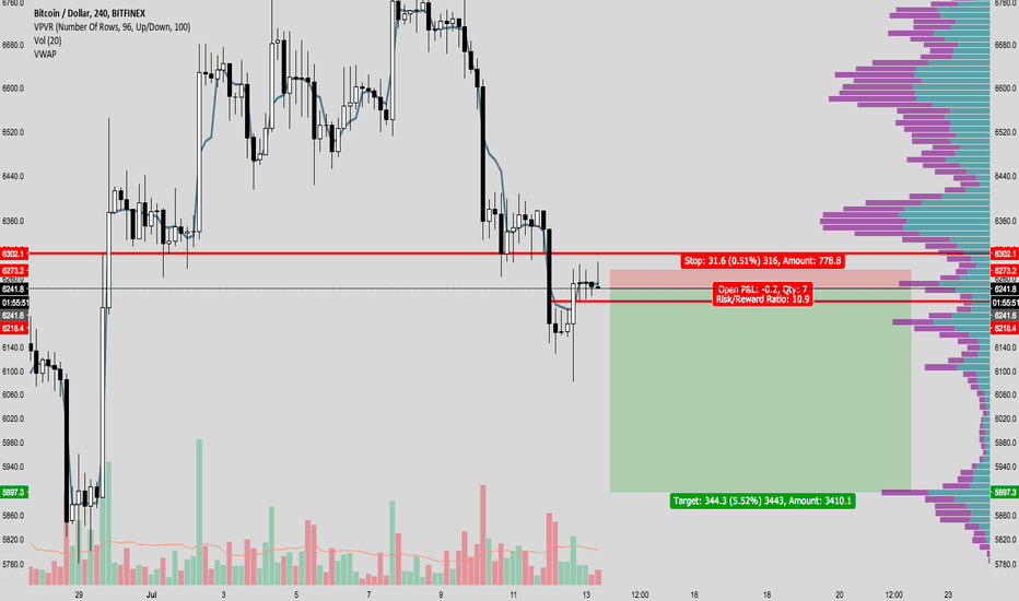 BTCUSD: ---BTC---Short this ponzi...another failed rally after stop run