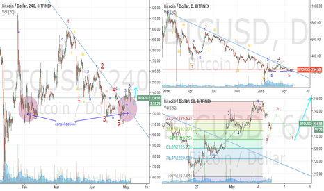 BTCUSD: 05May2015_BTCshort-mediumtermUncertain2Up