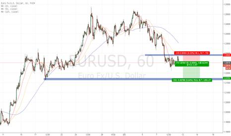 EURUSD: 做空欧元 盈亏比1:1.5