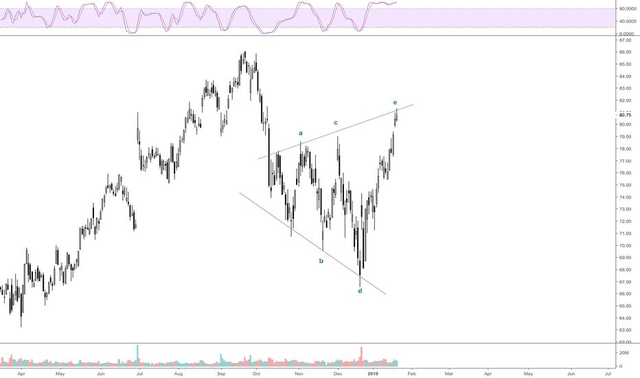 NKE: Reversal Symmetrical Bottom Declining