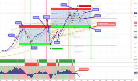 SPX: Spx500 Long term idea