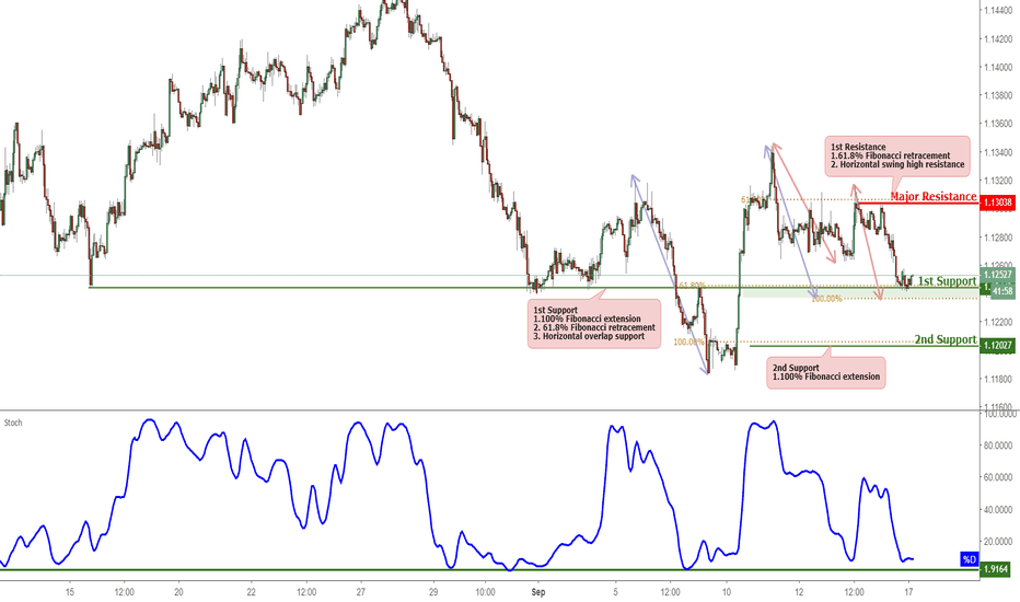EURCHF: EURCHF Testing Support, Prepare For A Bounce