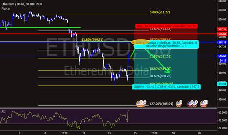 ETHUSD: Recuperación del RSI en 38 % de Fibonacci