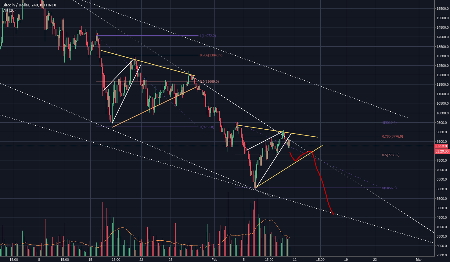 Is the BTC bear over? I don't think so; a retest of 6k in play.