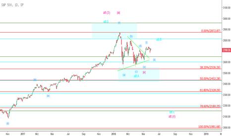 SPX: S&P 500 – Untergang oder nur eine normale Korrektur? (1)