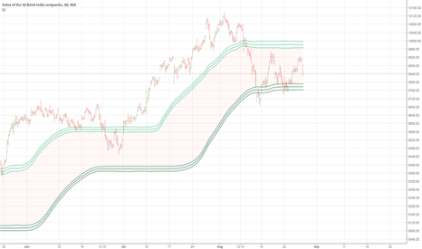 NIFTY: Nifty In a Range of 9750 to 9960.
