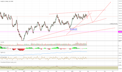 XAUUSD: Haven't Lost My Hope on Gold Yet