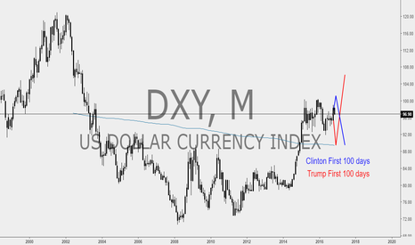 DXY: $DXY Forecast based on First 100 Days in Office