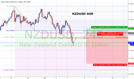 NZDUSD: NZDUSD - 4th wave correction to sell into
