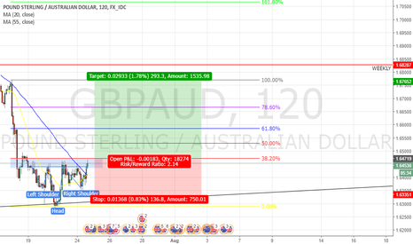 GBPAUD: GBPAUD Long Position (2Hr Timeframe)