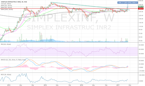 SIMPLEXINF: SIMPLEX INFRA BREAKOUT ON WEEKLY