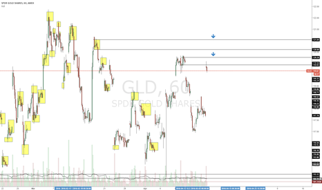 GLD: Not too late to enter this short. Lots of room to the downside
