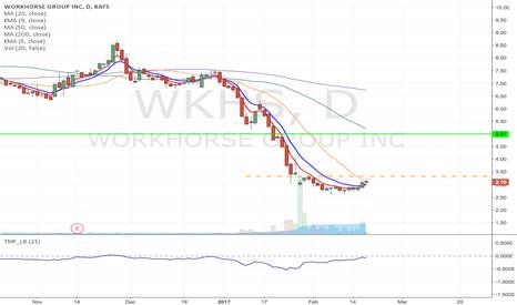 WKHS: WKHS- Fallen angel pattern Long from $3.33 to $5 area