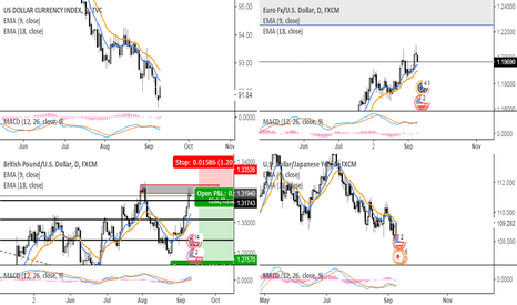 GBPUSD: possible DXY reversal - short GBPUSD