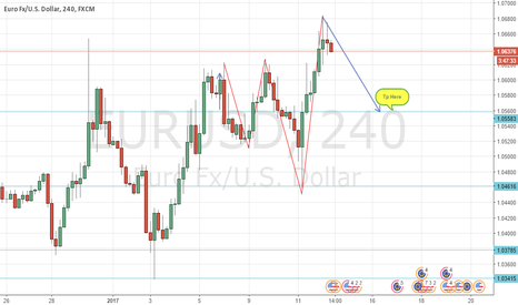 EURUSD: EU  A Little South