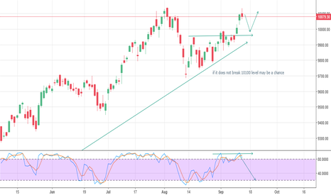 NIFTY: Maybe or maynot be