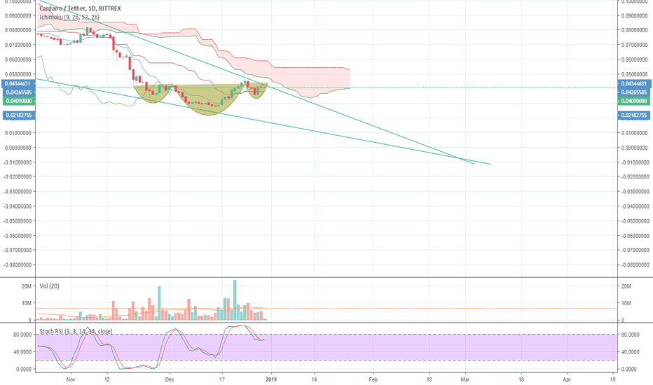 ADAUSDT: ADA Cardano ready to launch. IHS pattern forming