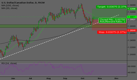 USDCAD: Big support reject