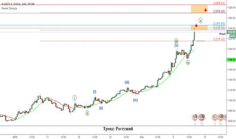 XAUUSD: Золото: тренд и основные ценовые уровни