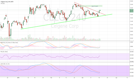 CELG: celgene bullish cross see 4 hourly chart on link