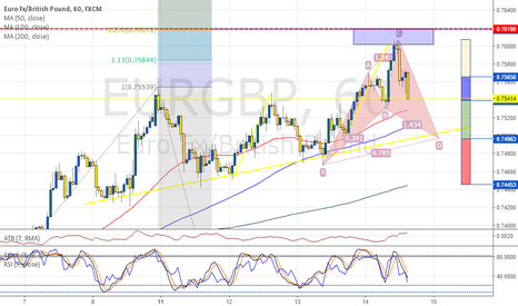 EURGBP: EURGBP 1H, potential Bullish Cypher, trend continuation trade