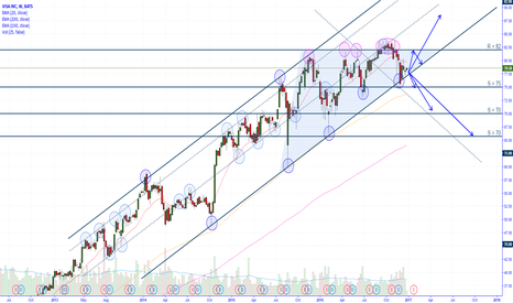 V: VISA,V at critical level (Weekly Uptrend Channel Support)