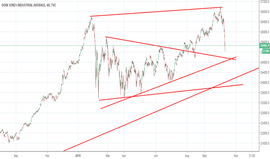DJI: DJI channel and support