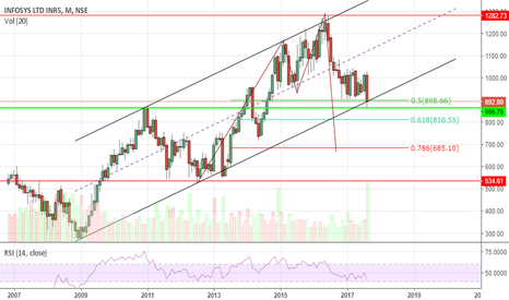 INFY: INFY- Right at support of up trending channel... let see gonna m
