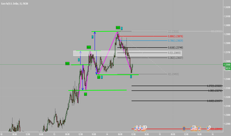EURUSD: M15 EUR/USD Price Action SHORT!!