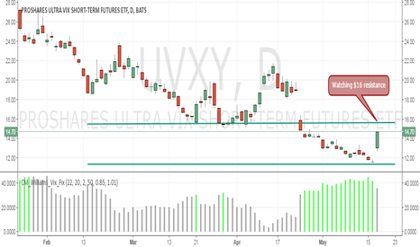 UVXY: Watching $16 resistance