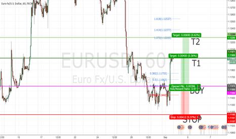 EURUSD: EUR\USD LONG