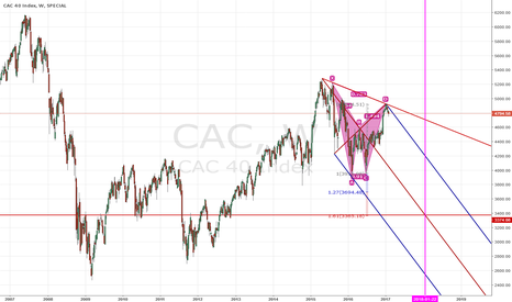 CAC: Bearish harmonic pattern on French CAC40