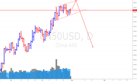 CN50USD: China Stock Index A50 (31 July 17) *Slowing Down