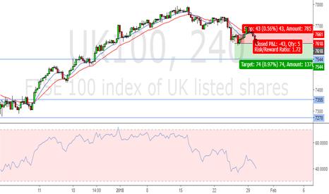 UK100: late entry - short