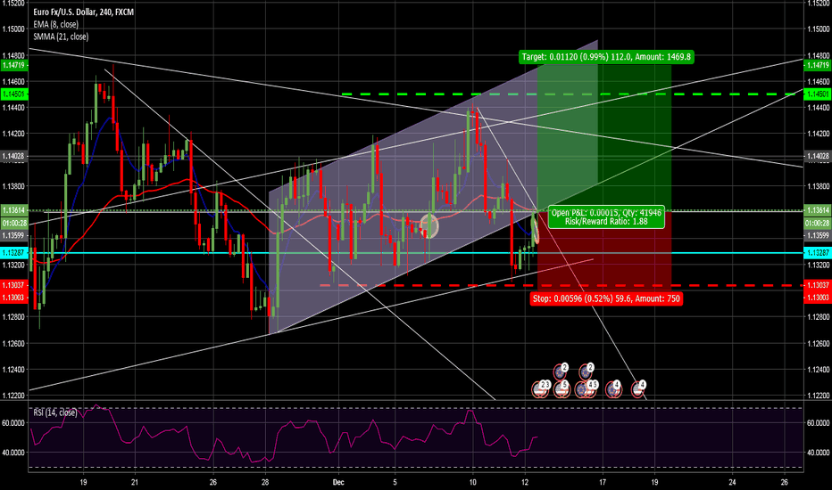 EURUSD: I Believe this ends the consiladion and we will see bullish