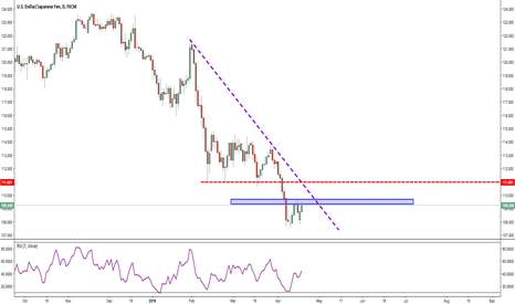 USDJPY: Dollar Strength or Yen Weakness?