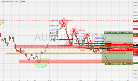 AUDUSD: AUDUSD projection