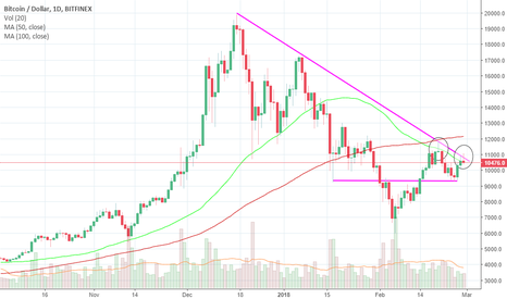 BTCUSD: Bitcoin (BTC) Two Failed Rally !!!