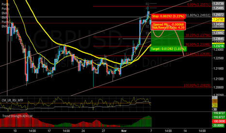 GBPUSD: sell now