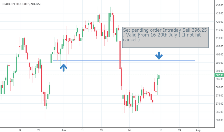 BPCL: Set pending order Intraday Sell 396.25