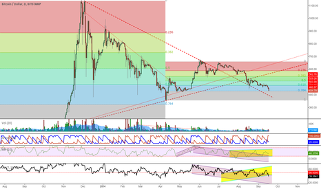 BTCUSD: Reached April's Fib retracement level