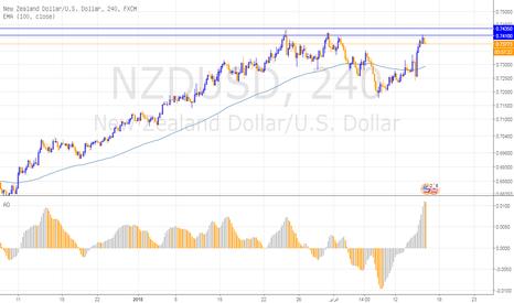 NZDUSD: النيوزيلاندي يختبر نطاق 7410/35