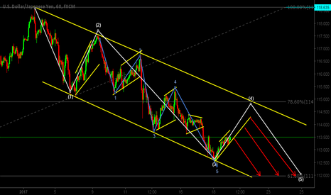 USDJPY: completion of 5th wave structure