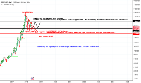 BTCUSD: CryptoMarket is driven by Bitcoin so those are my thoughts...