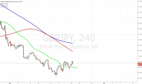 GBPJPY: GBPJPY Inverse H&S