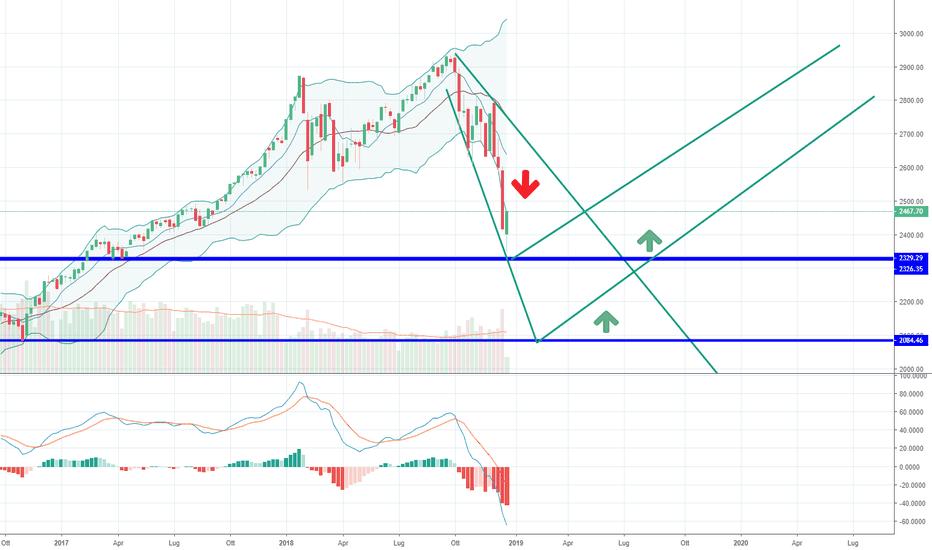 SPX: Supporti e trend S&P 500