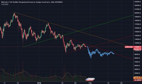 XBTUSD: BTC Fractal analysis